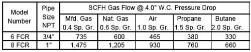 FCR-Capacity-Table