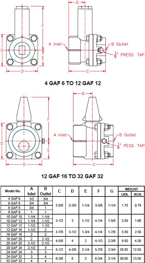 GAF-Dimensions