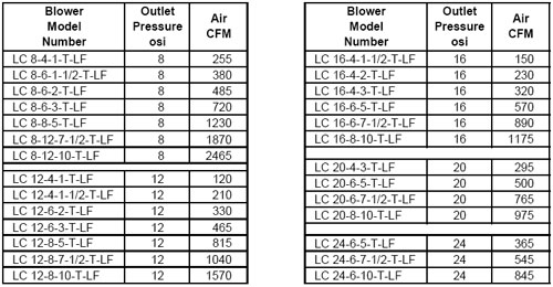 LC-LF-Capacity-Table-TEFC-Motor