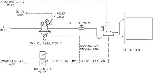 OAR-Control-System