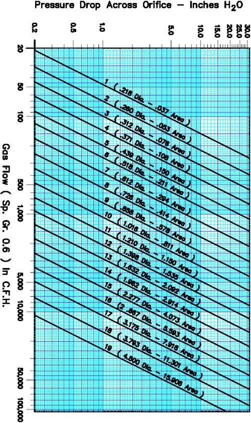 POP-Pressure-Drop-Chart2