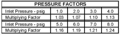 POP-Pressure-Factors
