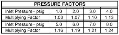 POP-Pressure-Factors2
