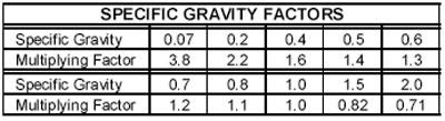 POP-Specific-Gravity-Factors