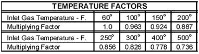 POP-Temperature-Factors