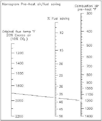 SER-Chart