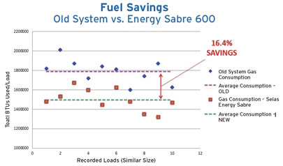 energy-sabre-illus-fuel-savings