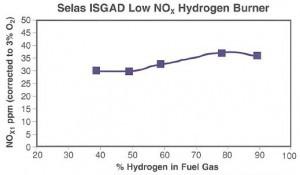 Selas-ISGAD-fluid-burner-chart