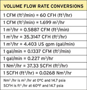 thermal-volume-flow-rate-conversions